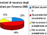 Come cambia il turismo italiano