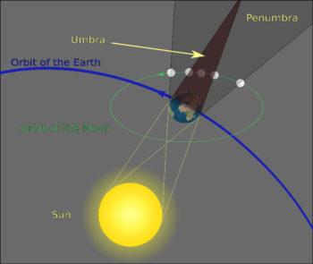 Luna piena eclissi-Geometry of a Lunar Eclipse