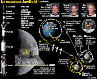 Visit Usa Italy Missione-Apollo-11