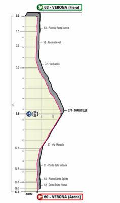 Giro d'Italia 2019 Percorso T21 Verona