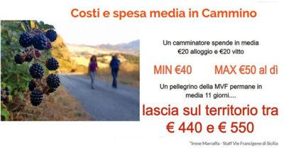 spesa_media_giornaliera_pellegrini-Ricerca-Cammini-Francigeni-di-Sicilia