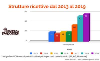 strutture_ricettive-Ricerca-Cammini-Francigeni-di-Sicilia